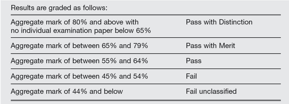 WSET Grades